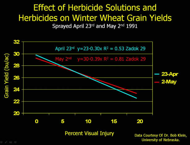 Effect of Herbicide With N